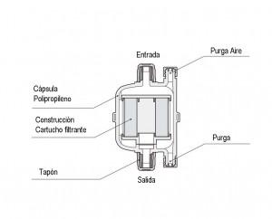 Cápsulas filtrantes LPS-LPM