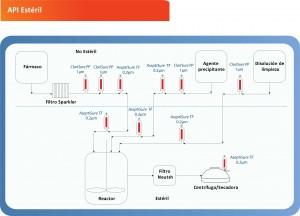 Sterile API