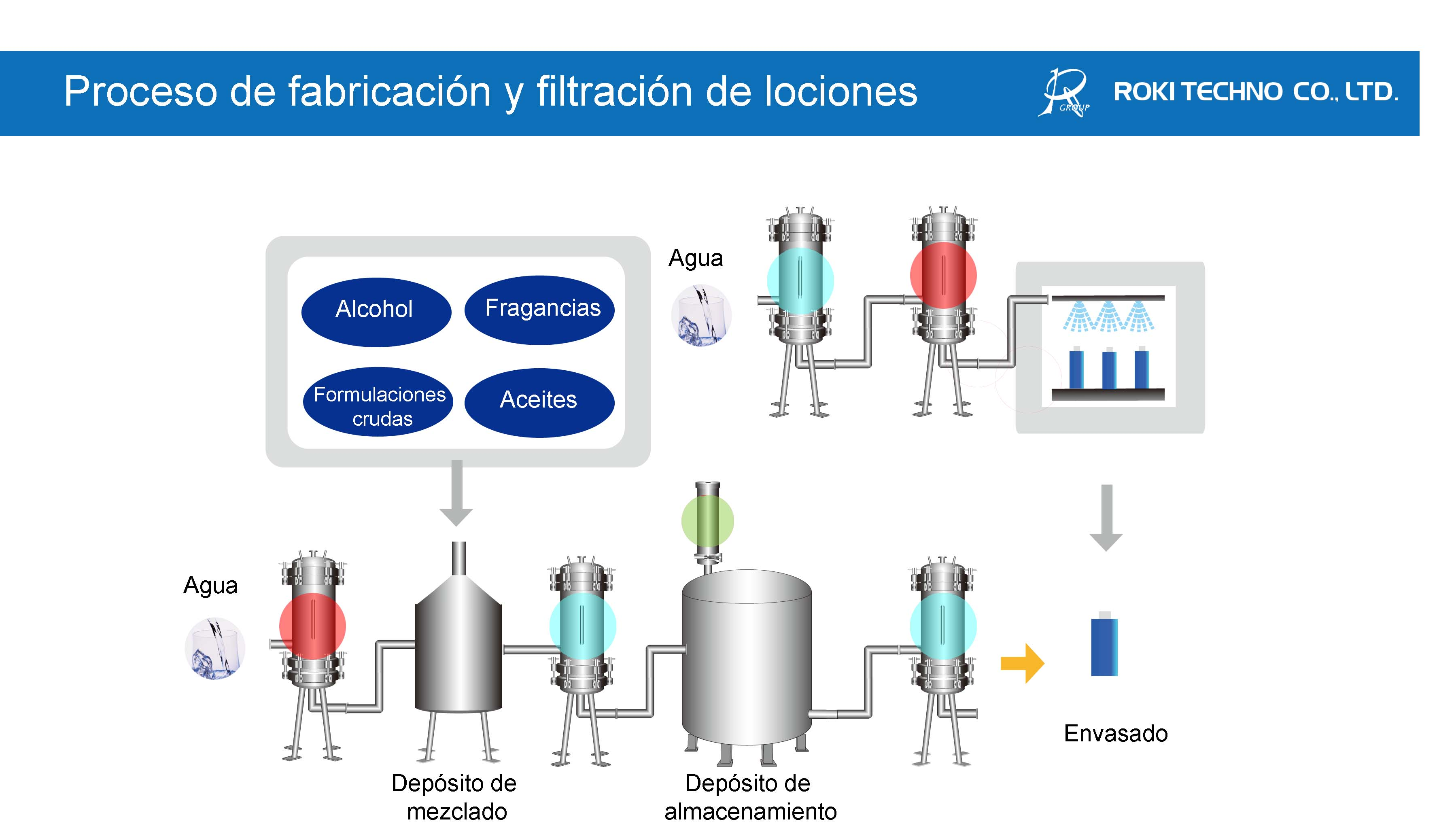Lotion manufacturing process