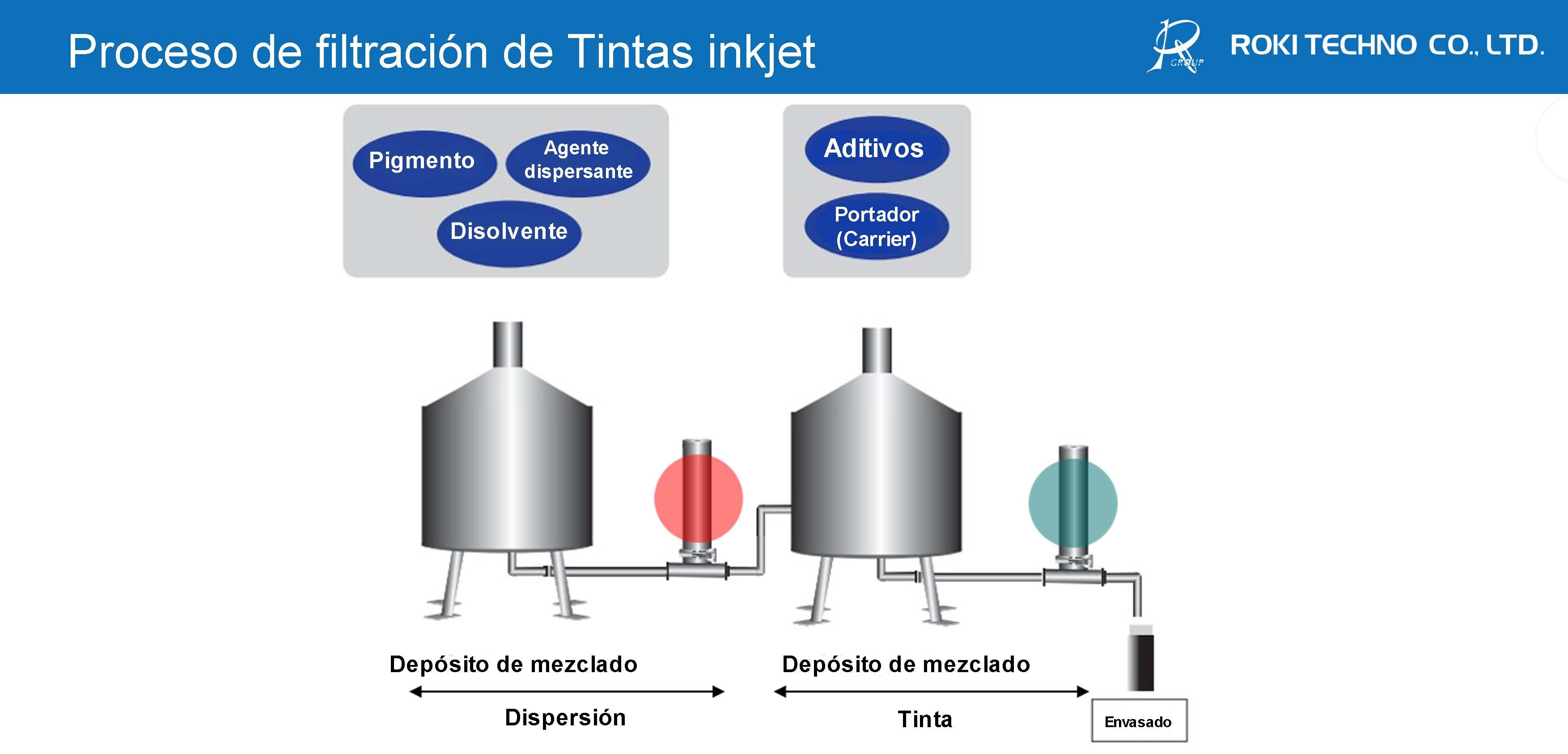 Proceso de filtración de Tintas inkjet