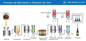 Filtración Vino
