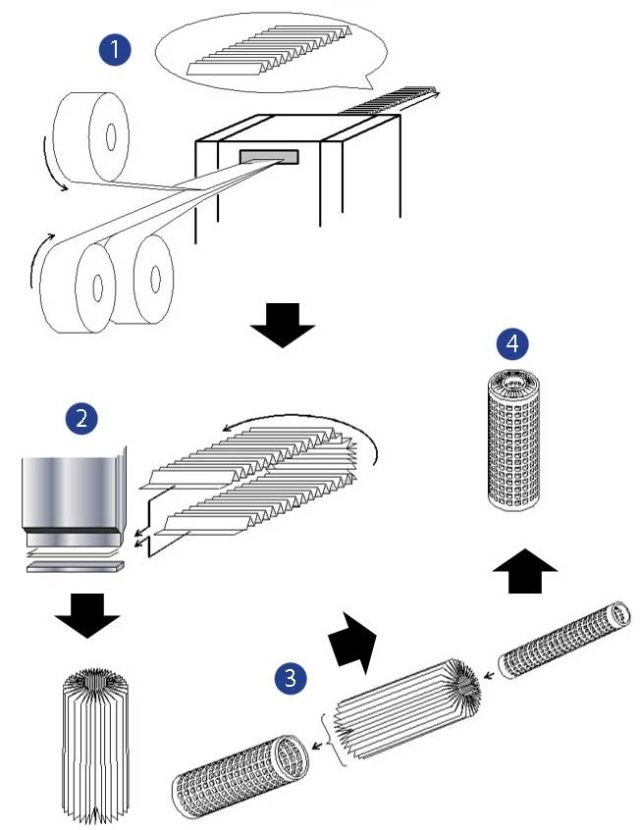 Proceso de fabricación de los filtros plegados