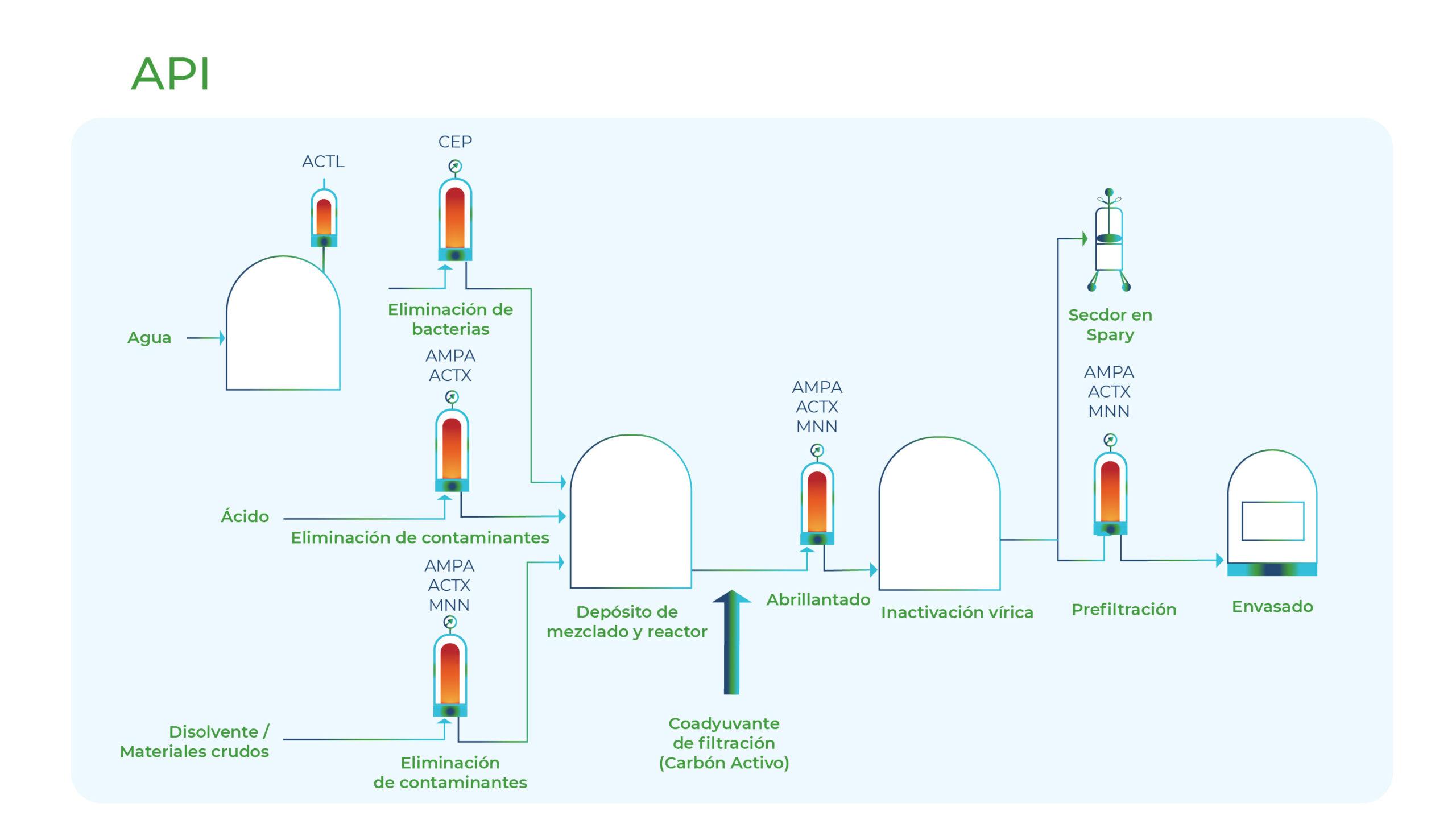 Diagrama API's