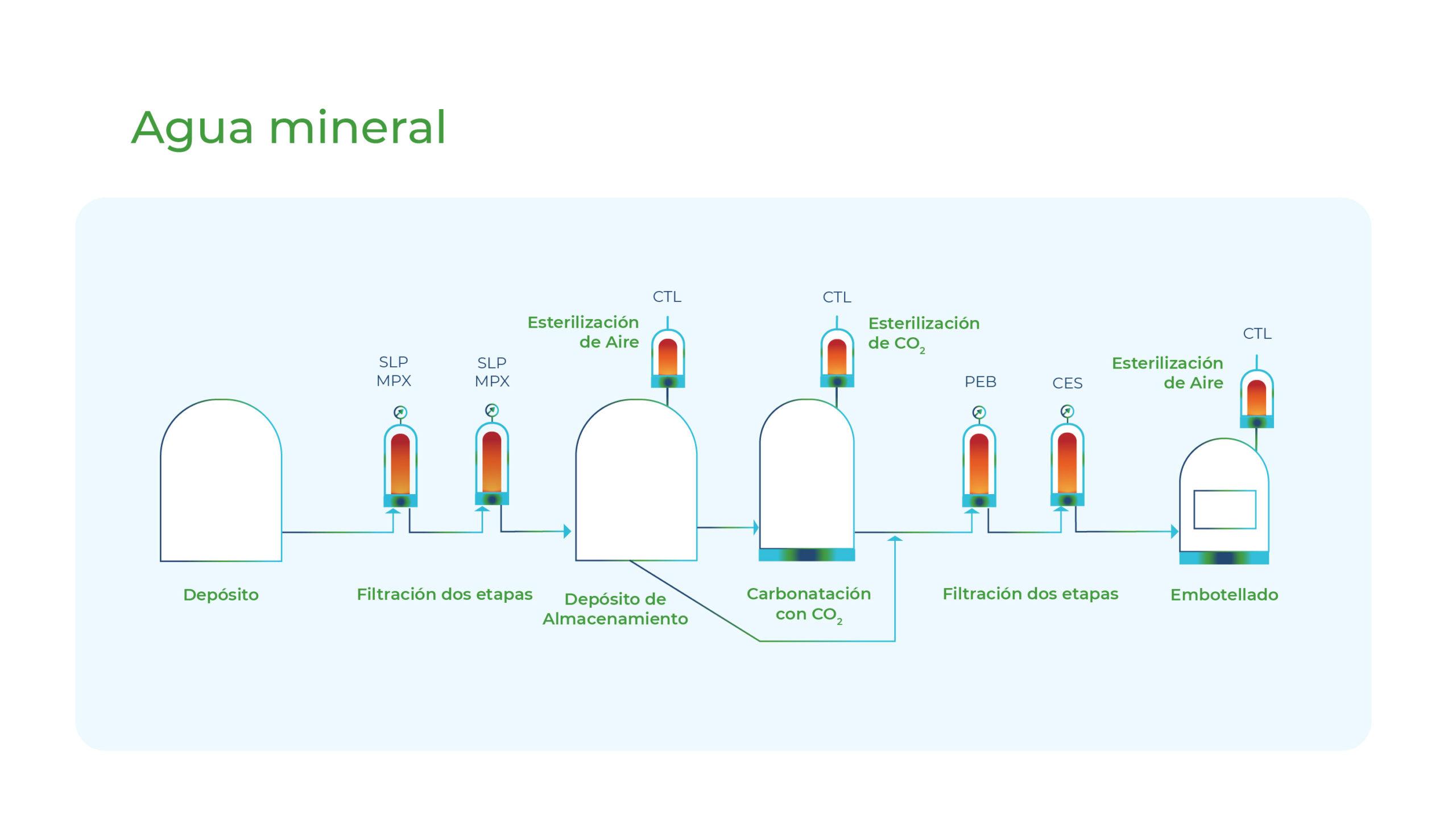 Diagrama Agua Mineral Gesfilter