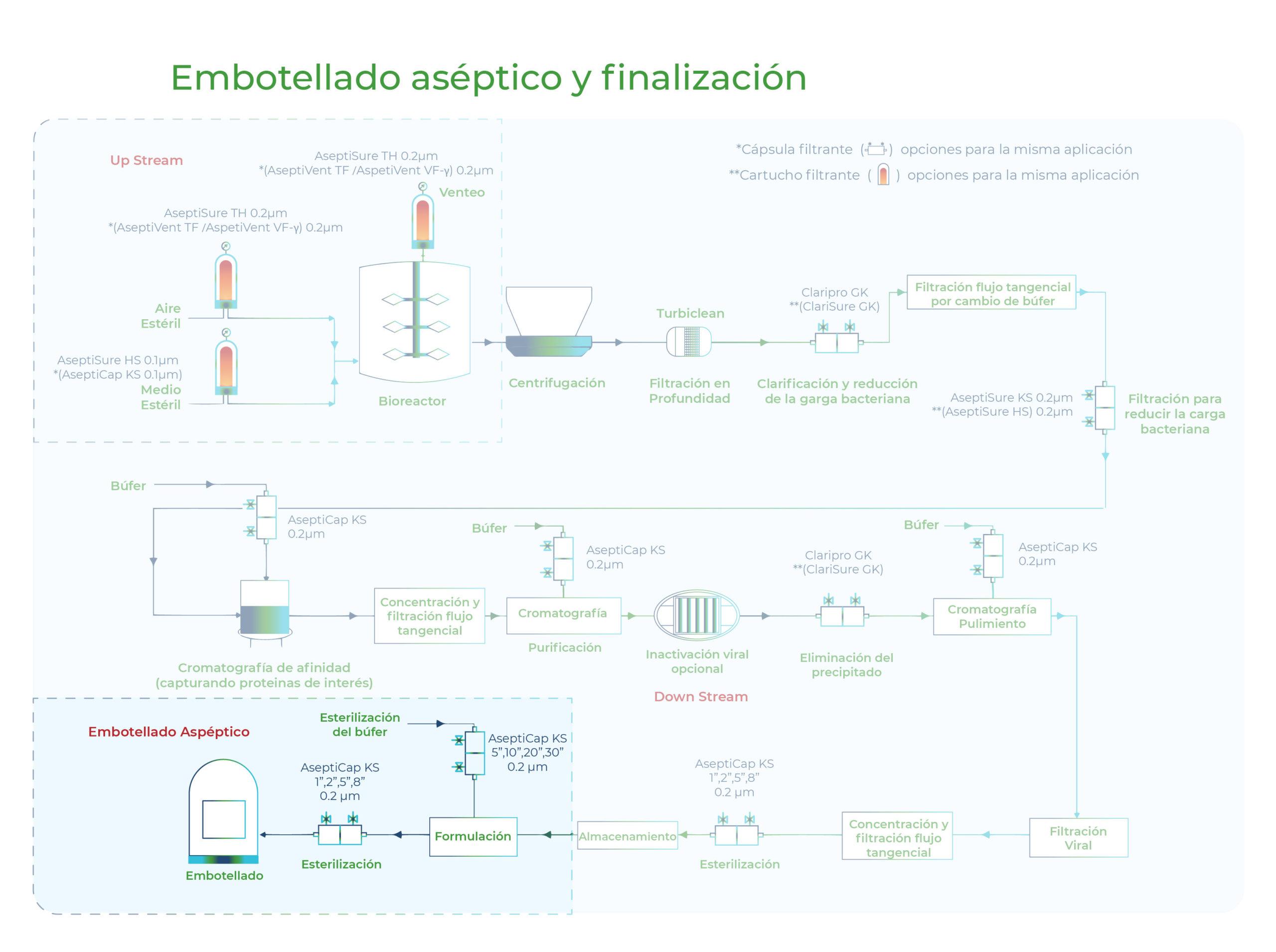 Diagrama Embotellado aséptico y finalización. Gesfilter