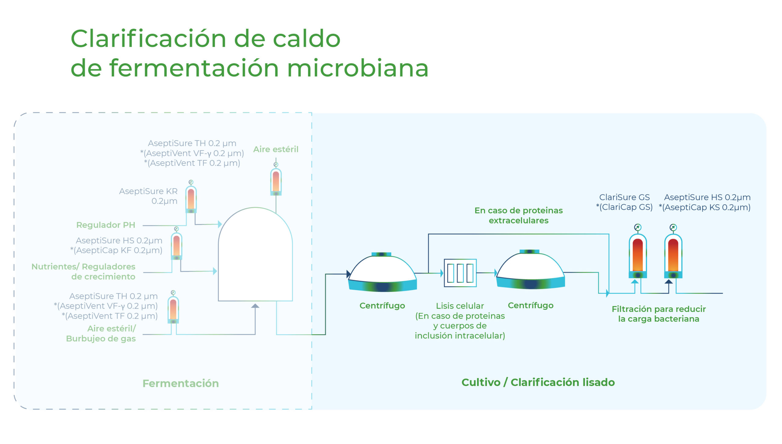 Diagrama Clarificación de caldo de fermentación microbiana. Gesfilter