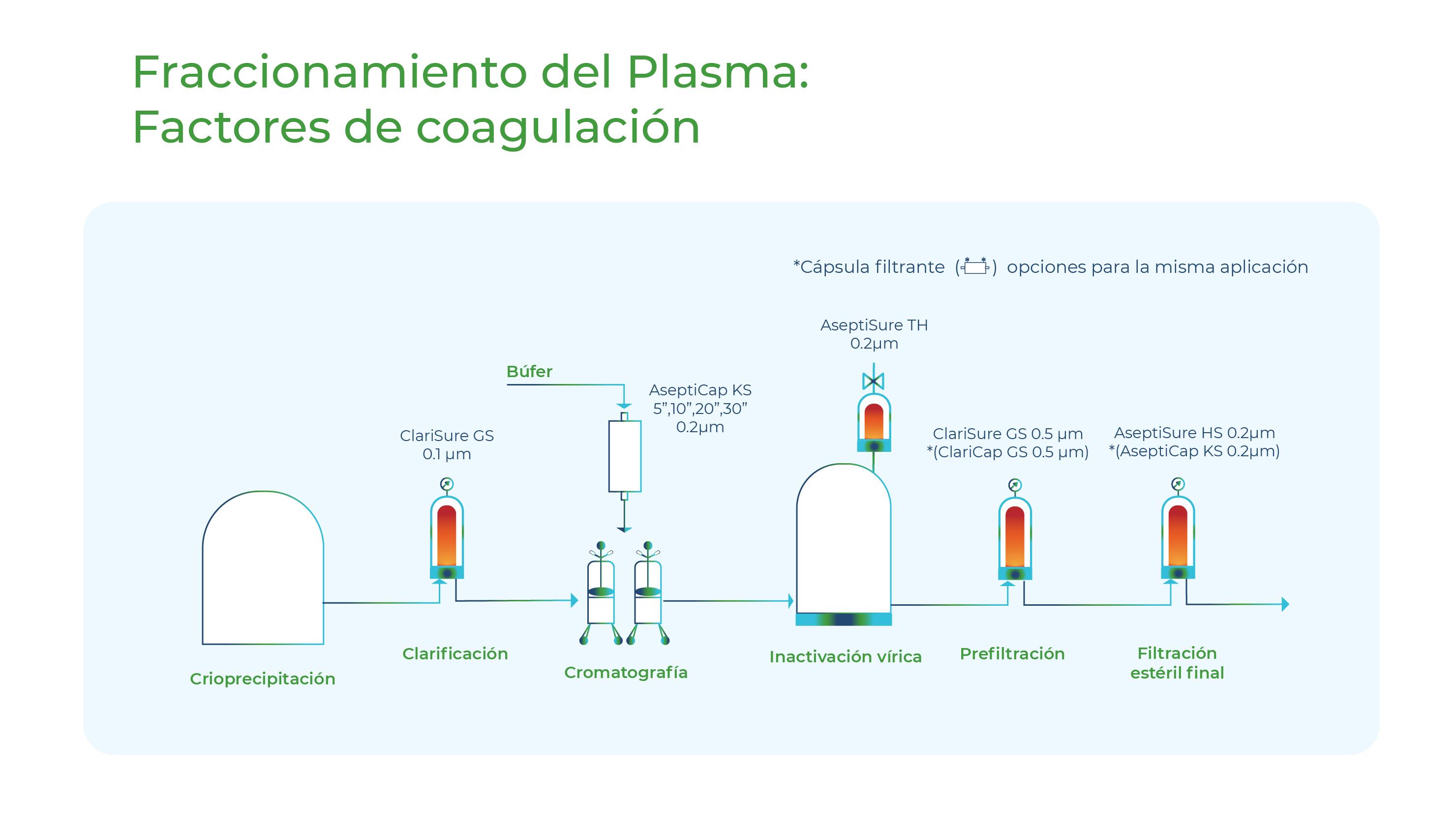 Diagrama Fraccionamiento del plasma, factores de coagulacion