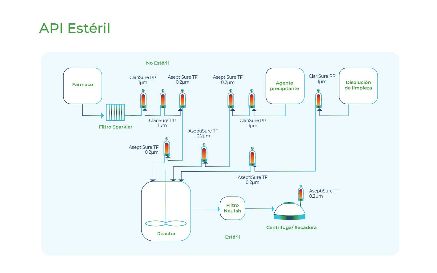 Diagrama API's estériles